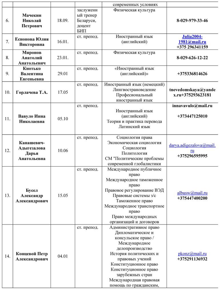 Штат кафедры кафедры ОТПиГД на 2020_Страница_2.jpg
